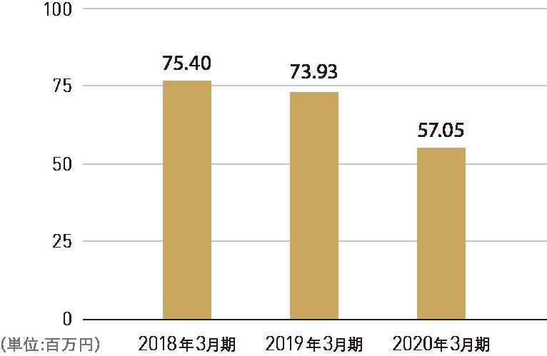 1株当たり当期純利益 グラフ